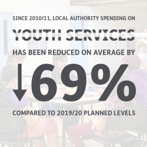 Spending on youth services has been reduced by an average of 69% since 2011